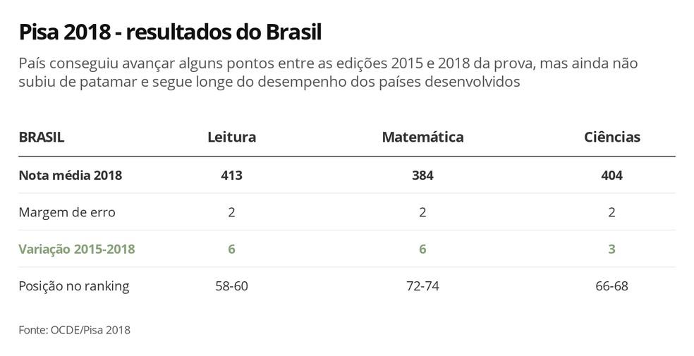 Resultados do Brasil no Pisa 2018, divulgados nesta terça-feira (3) pela OCDE — Foto: G1