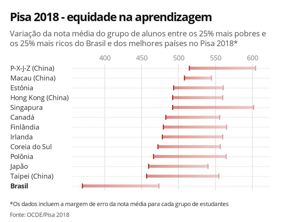 Na comparação com os países que ficaram no topo do ranking do Pisa 2018, o Brasil, além de estar muito atrás na nota média, também é um dos que apresentou maior desigualdade na nota do grupo de 25% de alunos mais pobres e do grupo com os 25% de alunos mais ricos — Foto: Ana Carolina Moreno/G1