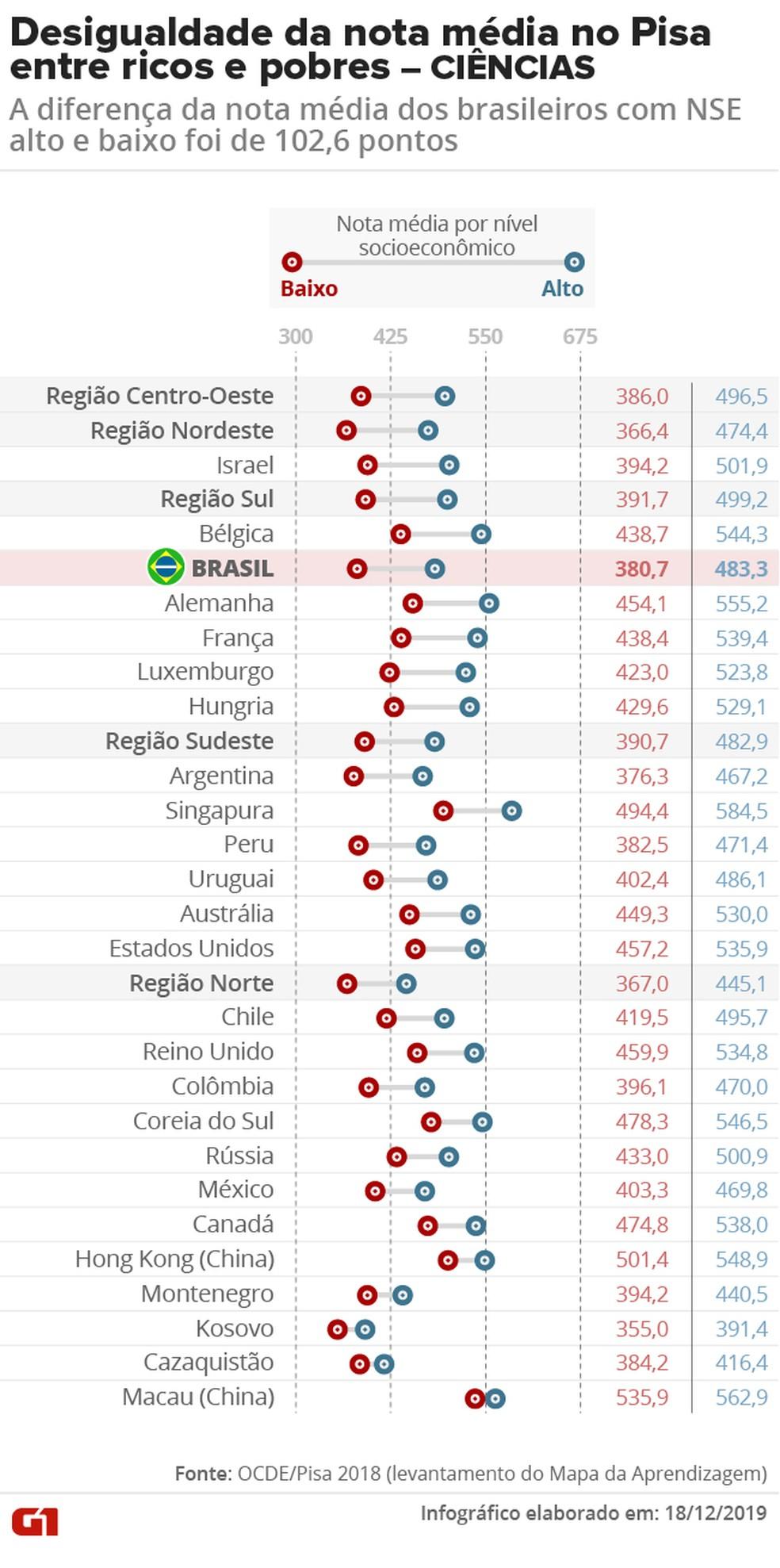 Pisa 2018: veja a diferença na nota média em CIÊNCIAS dos estudantes de cada país que ficaram entre os 33% mais ricos e mais pobres entre todos os 600 mil participantes do Pisa em todo o mundo — Foto: Aparecido Gonçalves/G1