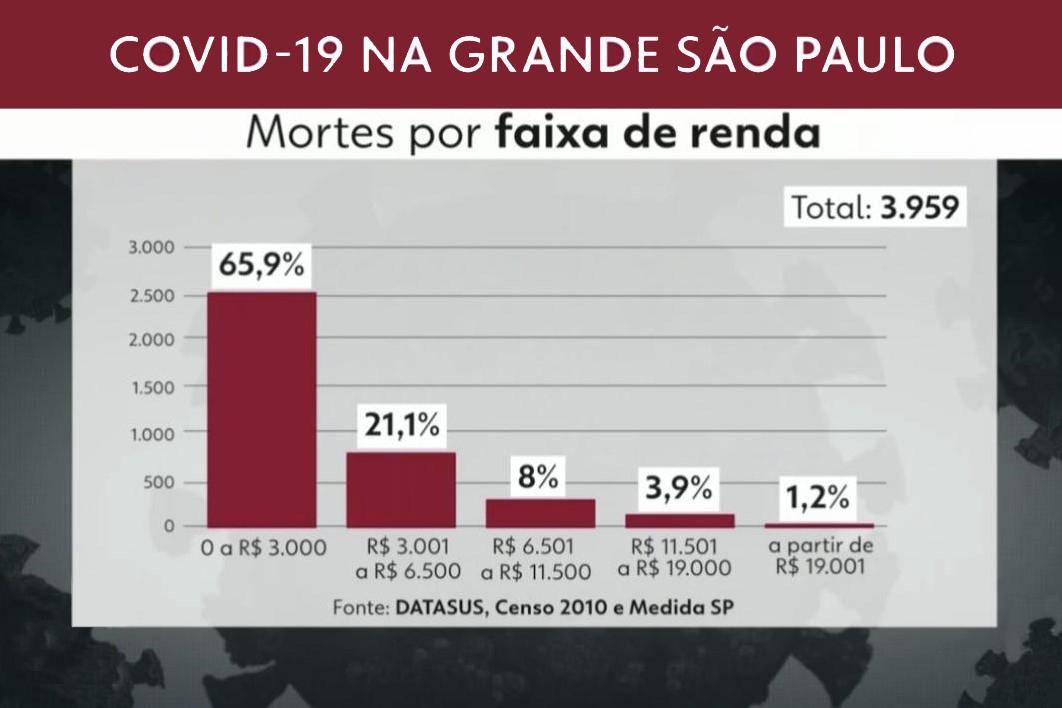 ESTUDO MOSTRA QUE 66% DE MORTOS POR COVID-19 NA GRANDE SP GANHAVAM MENOS DE 3 SALÁRIOS MÍNIMOS